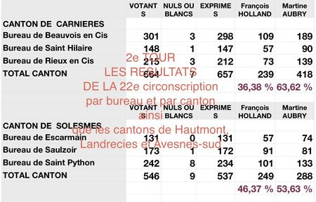 Primaires 2e tour.numbers