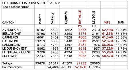 Résultats-12e-2e-tour-par-cantons