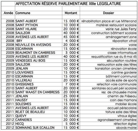 Bilan réserve XIII législature