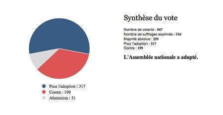 Analyse du scrutin n° 1237 - Première séance du 10-02-2016 - Assemblée nationale